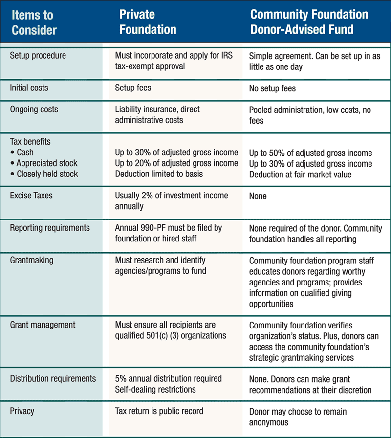 This chart compares considerations of creating a Private Foundation versus a Donor Advised Fund at Sonora Area Foundation.